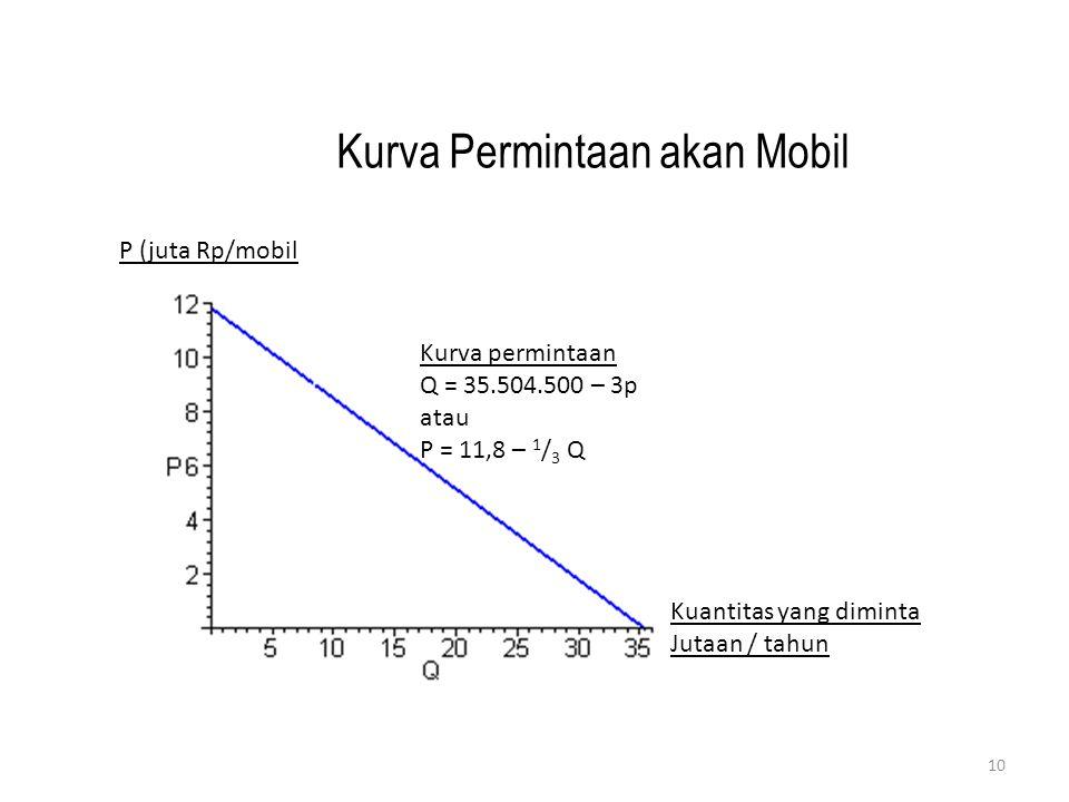 Kurva permintaan Q = 35.504.500 – 3p atau P = 11,8 – 1 / 3 Q Kuantitas yang diminta Jutaan / tahun P (juta Rp/mobil Kurva Permintaan akan Mobil 10