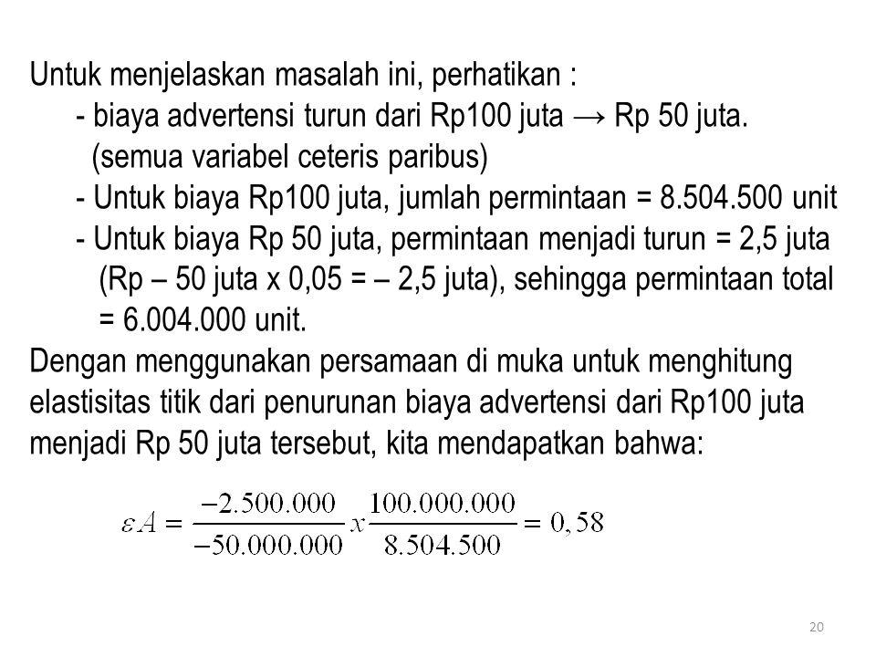 20 Untuk menjelaskan masalah ini, perhatikan : - biaya advertensi turun dari Rp100 juta → Rp 50 juta. (semua variabel ceteris paribus) - Untuk biaya R