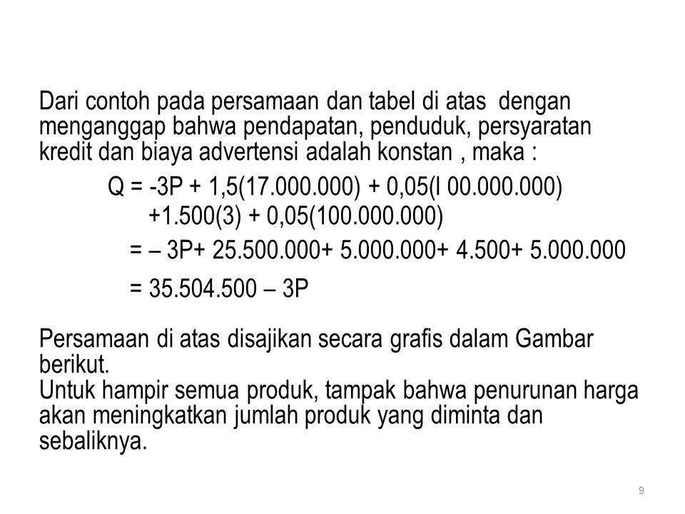 Dari contoh pada persamaan dan tabel di atas dengan menganggap bahwa pendapatan, penduduk, persyaratan kredit dan biaya advertensi adalah konstan, mak