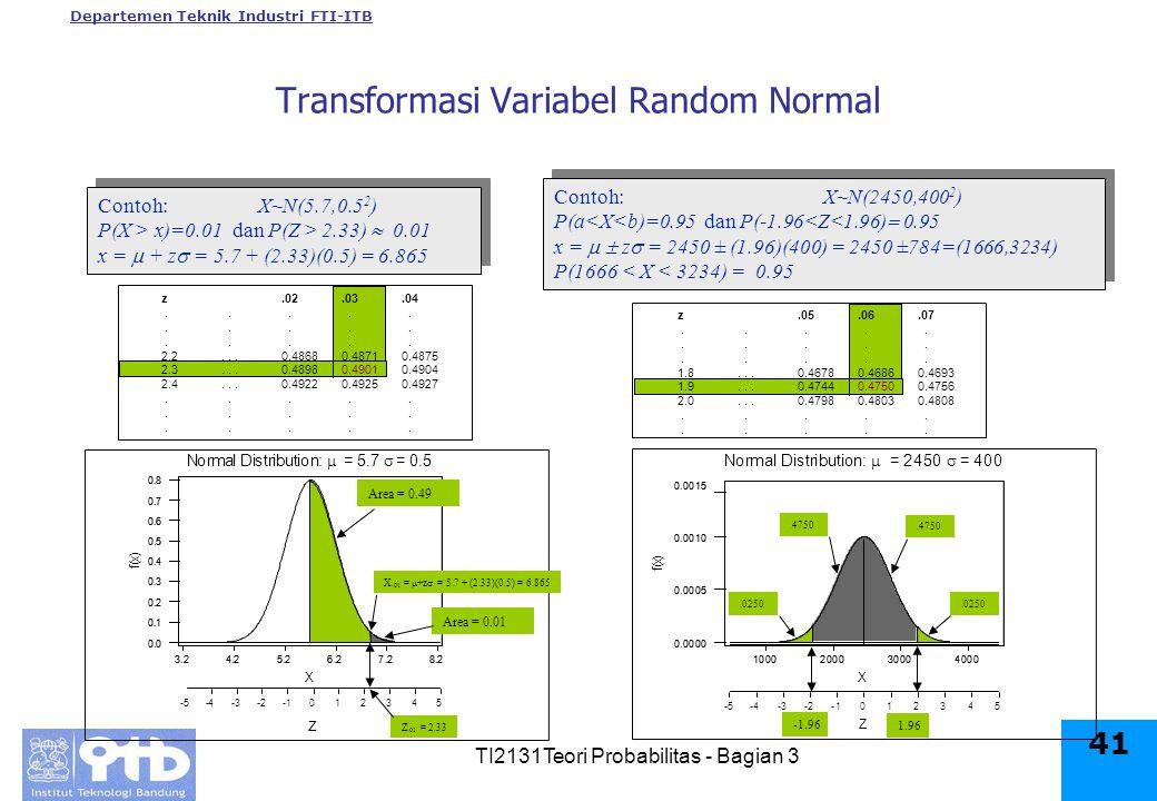 Departemen Teknik Industri FTI-ITB TI2131Teori Probabilitas - Bagian 3 41 z.02.03.04.....