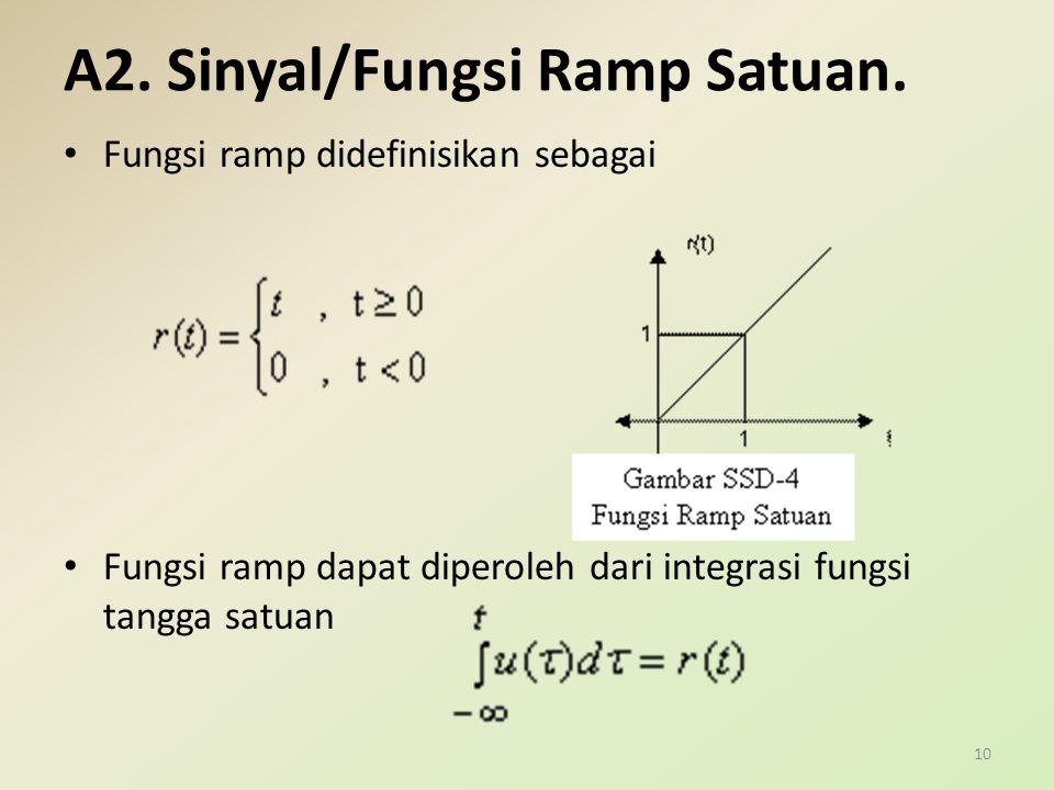 A2. Sinyal/Fungsi Ramp Satuan. Fungsi ramp didefinisikan sebagai Fungsi ramp dapat diperoleh dari integrasi fungsi tangga satuan 10
