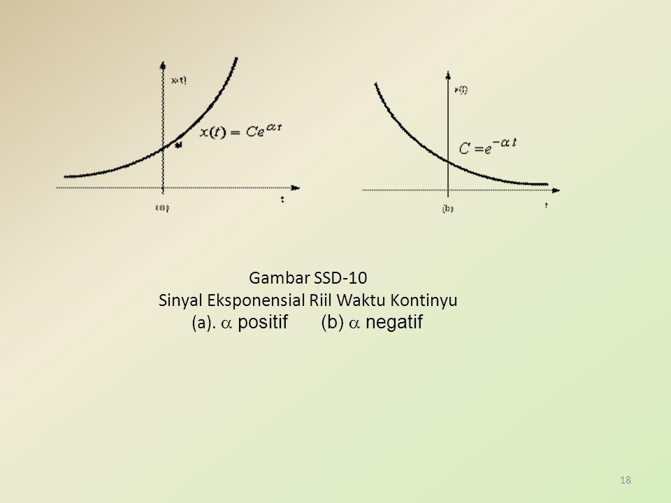 Gambar SSD-10 Sinyal Eksponensial Riil Waktu Kontinyu (a).  positif (b)  negatif 18