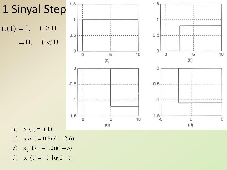 Kelompok ke dua, jika α imajiner murni, misalkan sinyal Sinyal ini mirip dengan sinyal seperti yang ditunjukkan pada Gambar berikut Gambar SSD-11 Sinyal Sinusoida Waktu Kontinyu 19