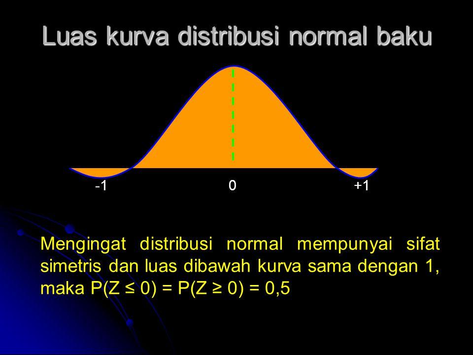 Luas kurva distribusi normal baku -1 0 +1 Mengingat distribusi normal mempunyai sifat simetris dan luas dibawah kurva sama dengan 1, maka P(Z ≤ 0) = P