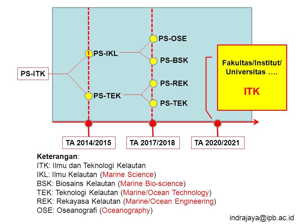 TA 2014/2015TA 2017/2018 PS-IKL PS-TEK PS-REK PS-ITK PS-BSK PS-OSE Keterangan: ITK: Ilmu dan Teknologi Kelautan IKL: Ilmu Kelautan (Marine Science) BSK: Biosains Kelautan (Marine Bio-science) TEK: Teknologi Kelautan (Marine/Ocean Technology) REK: Rekayasa Kelautan (Marine/Ocean Engineering) OSE: Oseanografi (Oceanography) TA 2020/2021 Fakultas/Institut/ Universitas ….