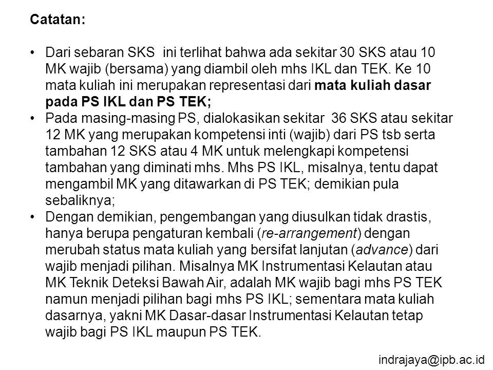 indrajaya@ipb.ac.id Catatan: Dari sebaran SKS ini terlihat bahwa ada sekitar 30 SKS atau 10 MK wajib (bersama) yang diambil oleh mhs IKL dan TEK. Ke 1