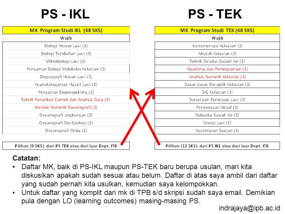 indrajaya@ipb.ac.id PS - IKLPS - TEK Catatan: Daftar MK, baik di PS-IKL maupun PS-TEK baru berupa usulan, mari kita diskusikan apakah sudah sesuai atau belum.