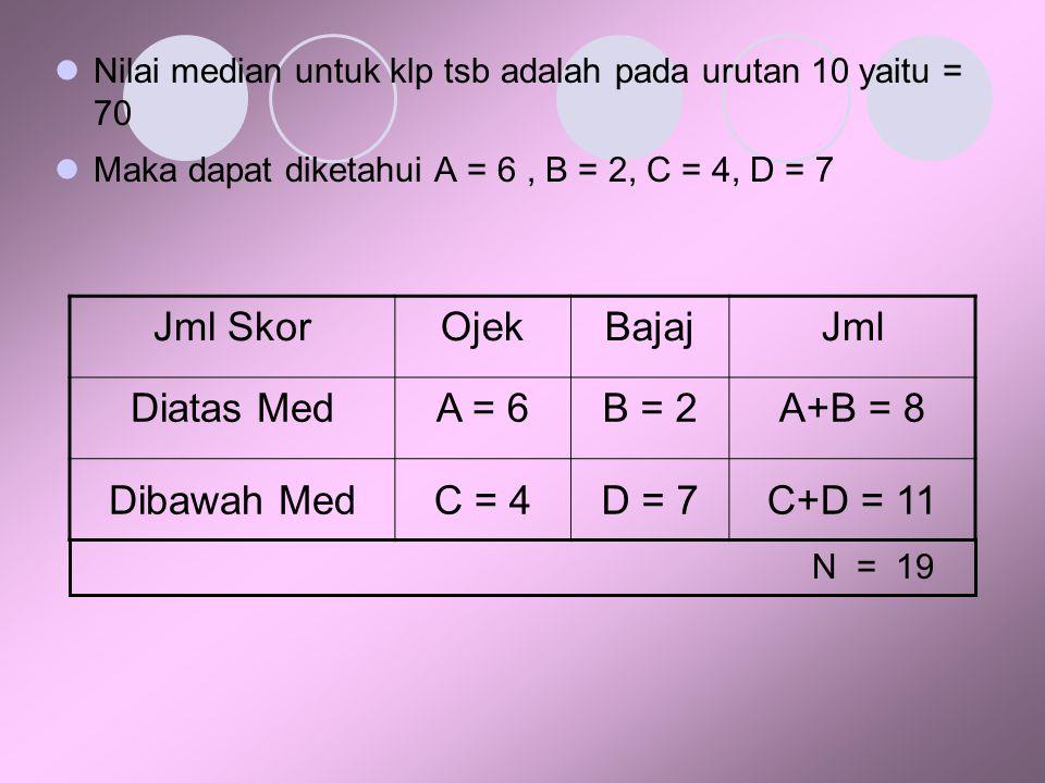 Nilai median untuk klp tsb adalah pada urutan 10 yaitu = 70 Maka dapat diketahui A = 6, B = 2, C = 4, D = 7 Jml SkorOjekBajajJml Diatas MedA = 6B = 2A