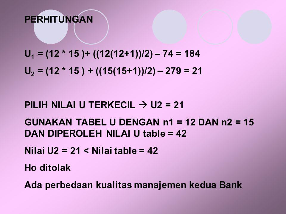 PERHITUNGAN U 1 = (12 * 15 )+ ((12(12+1))/2) – 74 = 184 U 2 = (12 * 15 ) + ((15(15+1))/2) – 279 = 21 PILIH NILAI U TERKECIL  U2 = 21 GUNAKAN TABEL U