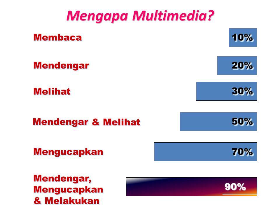 Membaca Mendengar Melihat Mendengar & Melihat Mengucapkan Mendengar, Mengucapkan & Melakukan 10%10% 20%20% 30%30% 50%50% 70%70% 90%90% Mengapa Multimedia?