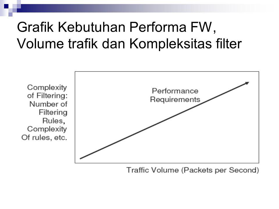 Grafik Kebutuhan Performa FW, Volume trafik dan Kompleksitas filter