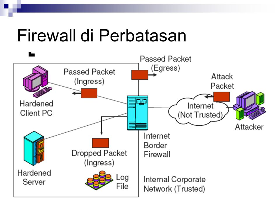 Tipe – tipe Firewall Inspection Packet Inspection Application Inspection Network Address Translation Denial of Service Inspection Authentication Virtual Private Network Handling Integrated Firewalls