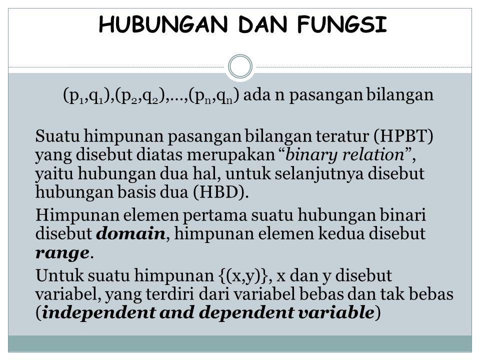 HUBUNGAN DAN FUNGSI (p 1,q 1 ),(p 2,q 2 ),…,(p n,q n ) ada n pasangan bilangan Suatu himpunan pasangan bilangan teratur (HPBT) yang disebut diatas mer