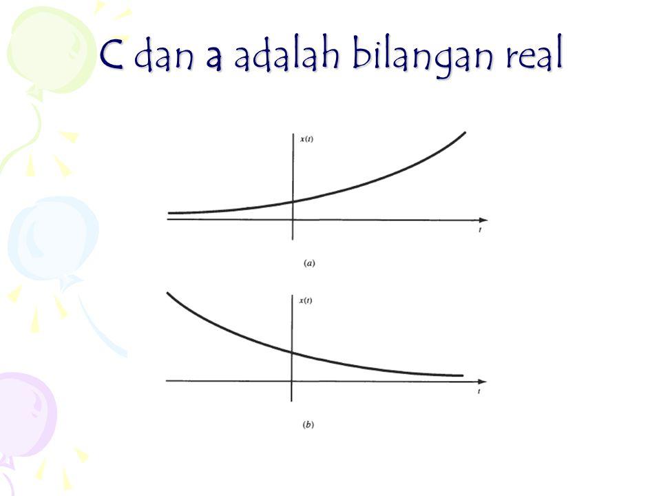 C dan a adalah bilangan real