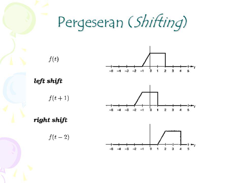 Pergeseran (Shifting)