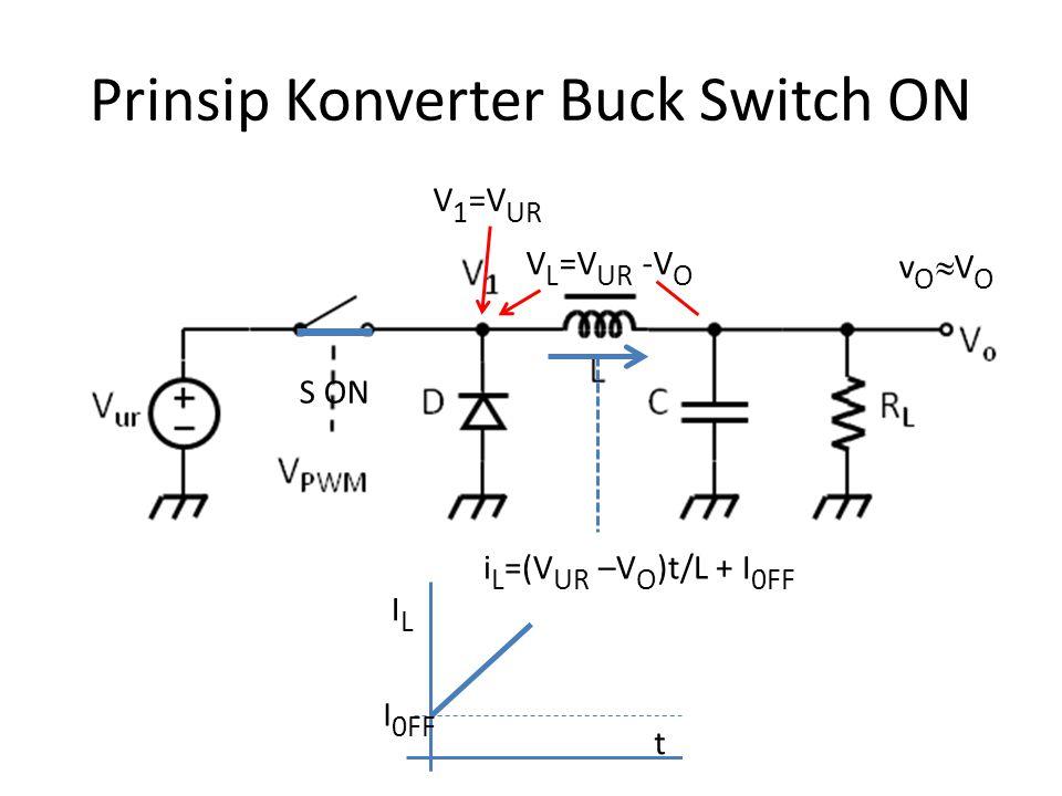 Prinsip Konverter Buck Switch ON S ON vOVOvOVO V 1 =V UR V L =V UR -V O i L =(V UR –V O )t/L + I 0FF ILIL I 0FF t