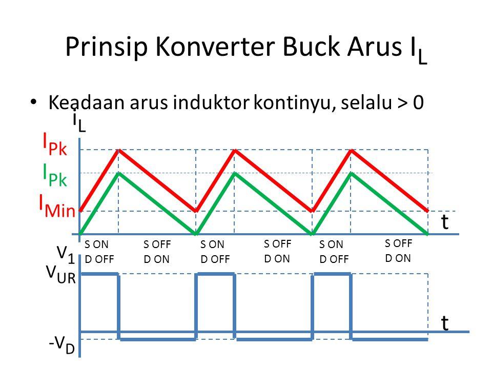 Prinsip Konverter Buck Arus I L Keadaan arus induktor kontinyu, selalu > 0 iLiL t I Pk I Min I Pk V UR V1V1 -V D t S ON D OFF S OFF D ON S ON D OFF S