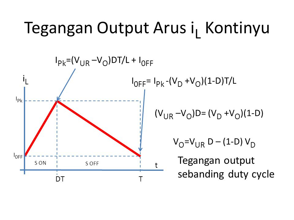 Tegangan Output Arus i L Kontinyu I Pk =(V UR –V O )DT/L + I 0FF I 0FF = I Pk -(V D +V O )(1-D)T/L I 0FF I Pk iLiL S ON S OFF t TDT (V UR –V O )D= (V