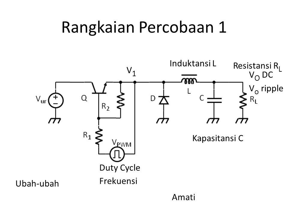 Ubah-ubah Duty Cycle Induktansi L Kapasitansi C Frekuensi Resistansi R L Amati V1V1 V O DC V o ripple