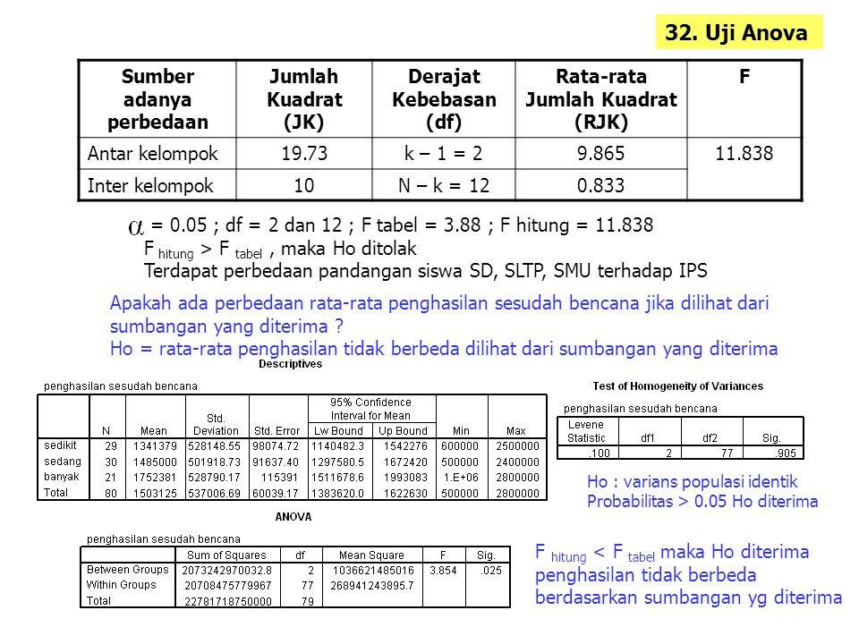 Sumber adanya perbedaan Jumlah Kuadrat (JK) Derajat Kebebasan (df) Rata-rata Jumlah Kuadrat (RJK) F Antar kelompok19.73k – 1 = 29.86511.838 Inter kelompok10N – k = 120.833 = 0.05 ; df = 2 dan 12 ; F tabel = 3.88 ; F hitung = 11.838 F hitung > F tabel, maka Ho ditolak Terdapat perbedaan pandangan siswa SD, SLTP, SMU terhadap IPS Apakah ada perbedaan rata-rata penghasilan sesudah bencana jika dilihat dari sumbangan yang diterima .
