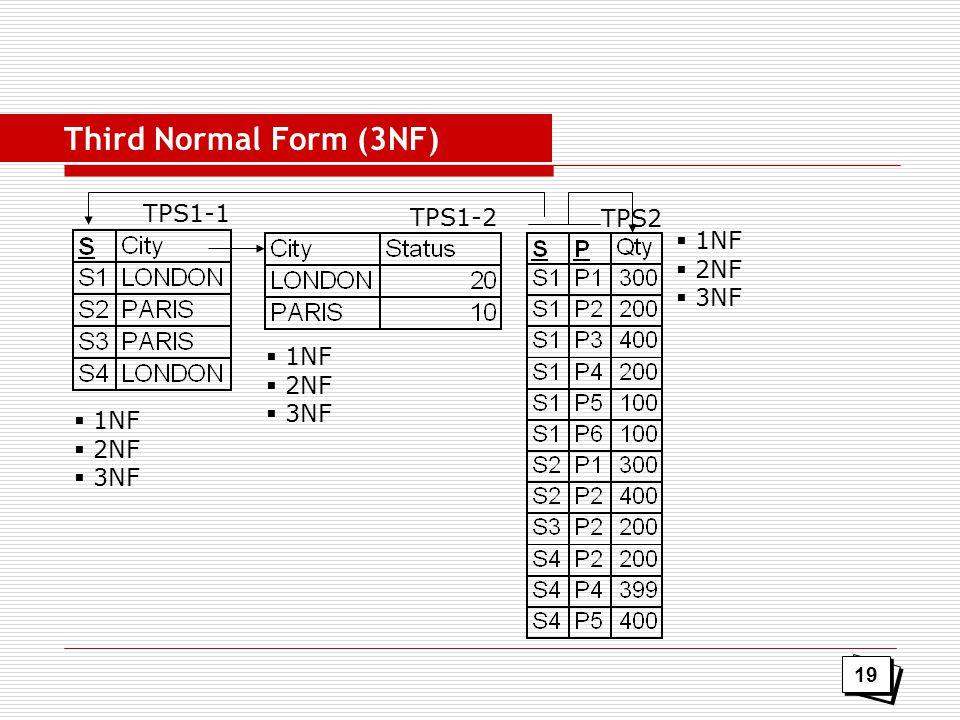 TPS1-1 TPS1-2 TPS2  1NF  2NF  3NF  1NF  2NF  3NF  1NF  2NF  3NF Third Normal Form (3NF) 19