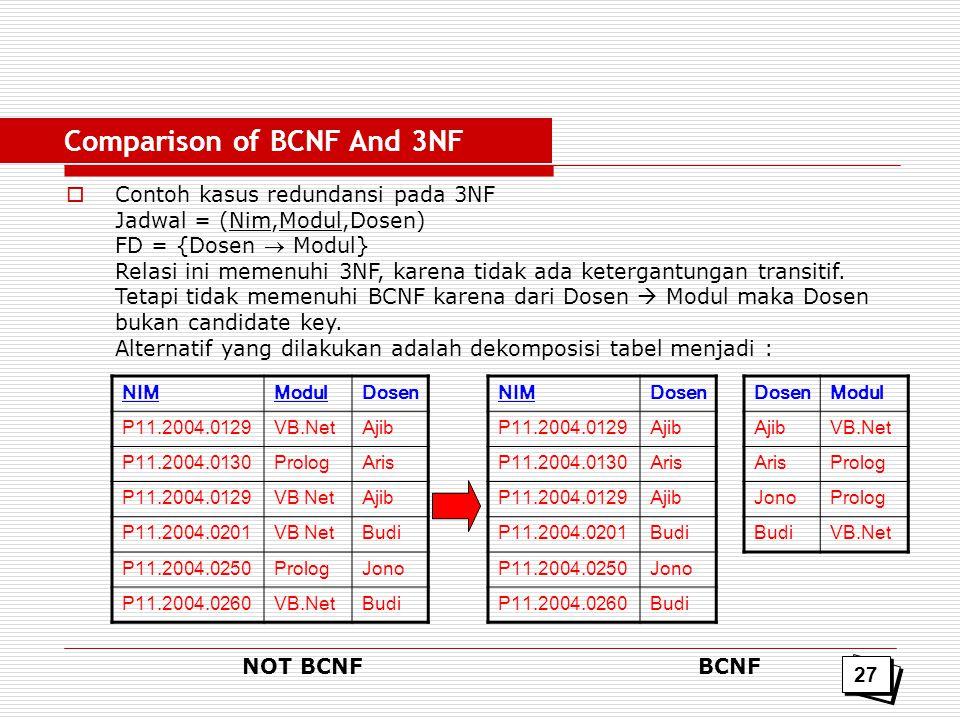  Contoh kasus redundansi pada 3NF Jadwal = (Nim,Modul,Dosen) FD = {Dosen  Modul} Relasi ini memenuhi 3NF, karena tidak ada ketergantungan transitif.