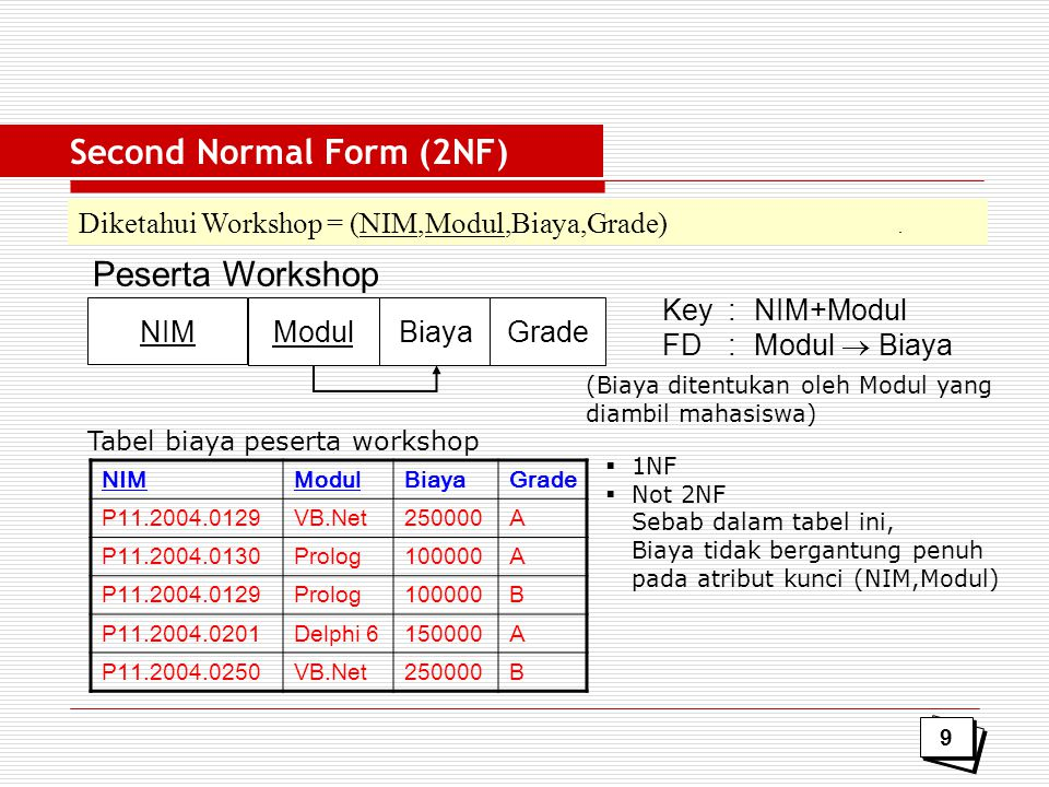 Third Normal Form (3NF) Try it … !.
