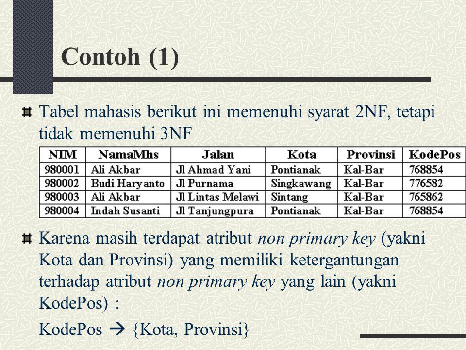 Contoh (1) Tabel mahasis berikut ini memenuhi syarat 2NF, tetapi tidak memenuhi 3NF Karena masih terdapat atribut non primary key (yakni Kota dan Prov