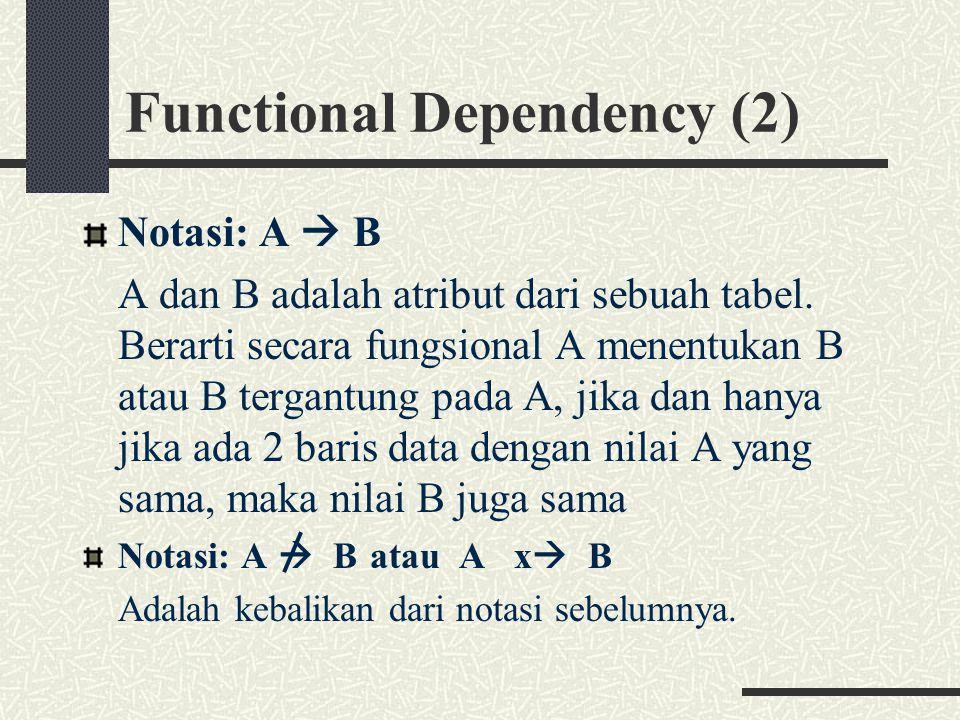 Functional Dependency (2) Notasi: A  B A dan B adalah atribut dari sebuah tabel. Berarti secara fungsional A menentukan B atau B tergantung pada A, j