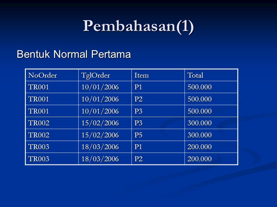Pembahasan(1) Bentuk Normal Kedua NoOrderTglOrderTotal TR00110/01/2006500.000 TR00215/02/2006300.000 TR00318/03/2006200.000 Relasi: Order1 Relasi: Order2 NoOrderItemTR001P1 TR001P2 TR001P3 TR002P3 TR002P5 TR003P1 TR003P2