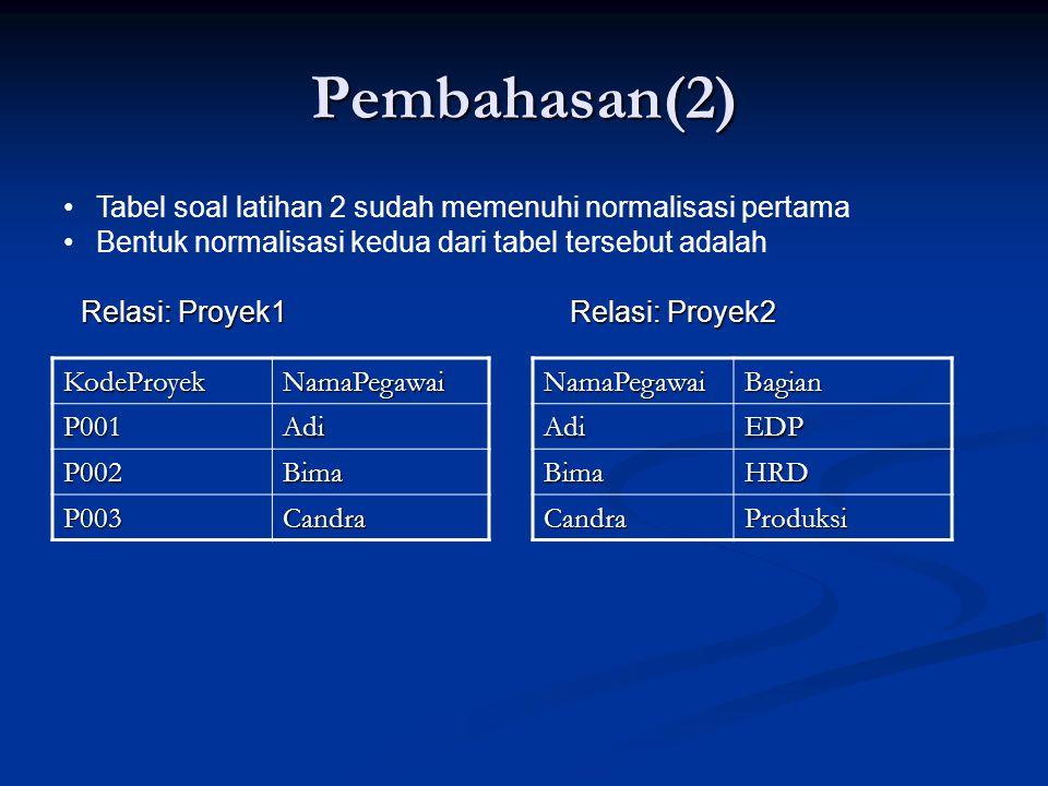 Pembahasan(2) KodeProyekNamaPegawai P001Adi P002Bima P003Candra Tabel soal latihan 2 sudah memenuhi normalisasi pertama Bentuk normalisasi kedua dari tabel tersebut adalah Relasi: Proyek1 Relasi: Proyek2 NamaPegawaiBagianAdiEDP BimaHRD CandraProduksi