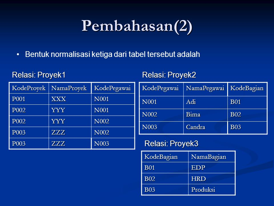 Pembahasan(2) KodeProyekNamaProyekKodePegawai P001XXXN001 P002YYYN001 P002YYYN002 P003ZZZN002 P003ZZZN003KodePegawaiNamaPegawaiKodeBagianN001AdiB01 N002BimaB02 N003CandraB03 Bentuk normalisasi ketiga dari tabel tersebut adalah Relasi: Proyek1 Relasi: Proyek2 Relasi: Proyek3 KodeBagianNamaBagianB01EDP B02HRD B03Produksi