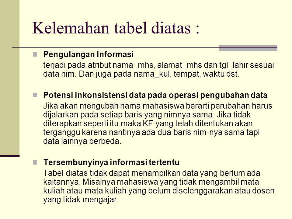 Kelemahan tabel diatas : Pengulangan Informasi terjadi pada atribut nama_mhs, alamat_mhs dan tgl_lahir sesuai data nim.