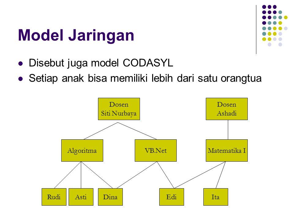 Model Jaringan Disebut juga model CODASYL Setiap anak bisa memiliki lebih dari satu orangtua Dosen Siti Nurbaya Dosen Ashadi AlgoritmaVB.NetMatematika I RudiAstiDinaEdiIta