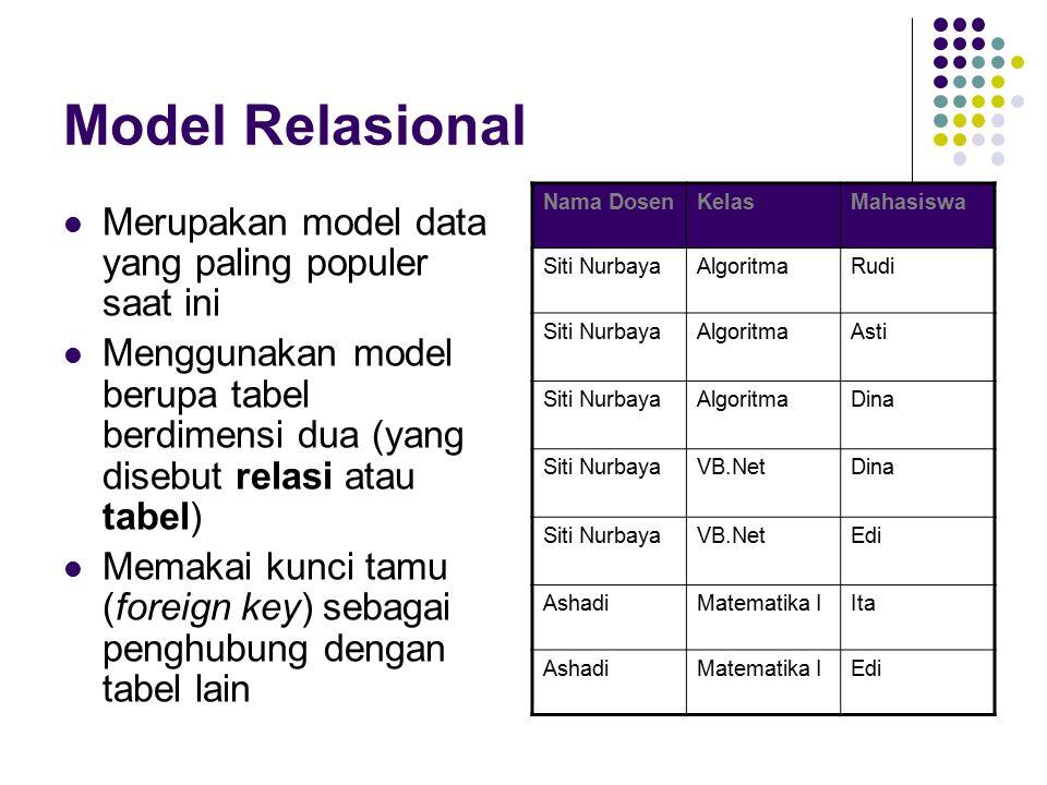 Model Relasional Merupakan model data yang paling populer saat ini Menggunakan model berupa tabel berdimensi dua (yang disebut relasi atau tabel) Memakai kunci tamu (foreign key) sebagai penghubung dengan tabel lain Nama DosenKelasMahasiswa Siti NurbayaAlgoritmaRudi Siti NurbayaAlgoritmaAsti Siti NurbayaAlgoritmaDina Siti NurbayaVB.NetDina Siti NurbayaVB.NetEdi AshadiMatematika IIta AshadiMatematika IEdi