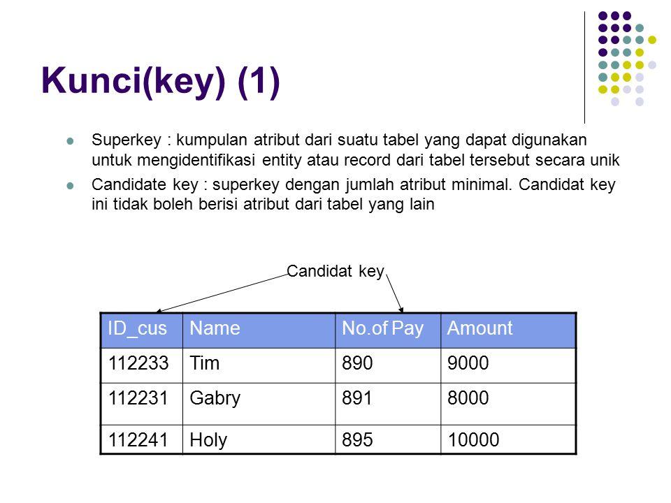 Kunci(key) (1) Superkey : kumpulan atribut dari suatu tabel yang dapat digunakan untuk mengidentifikasi entity atau record dari tabel tersebut secara unik Candidate key : superkey dengan jumlah atribut minimal.