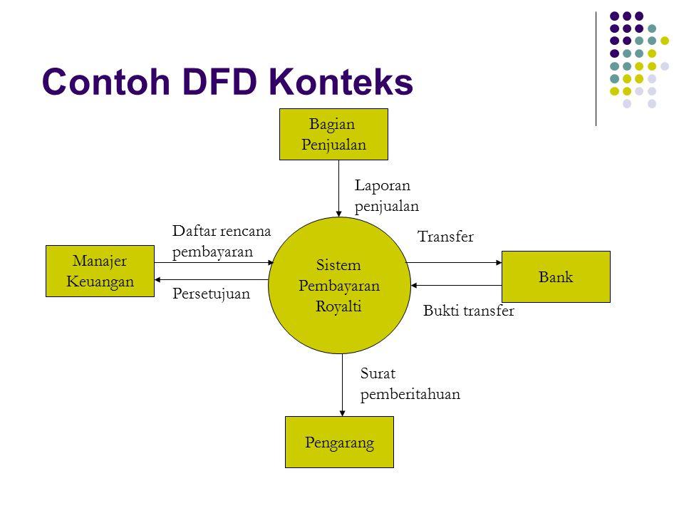 Contoh DFD Konteks Bagian Penjualan Manajer Keuangan Bank Pengarang Sistem Pembayaran Royalti Laporan penjualan Transfer Bukti transfer Daftar rencana pembayaran Persetujuan Surat pemberitahuan