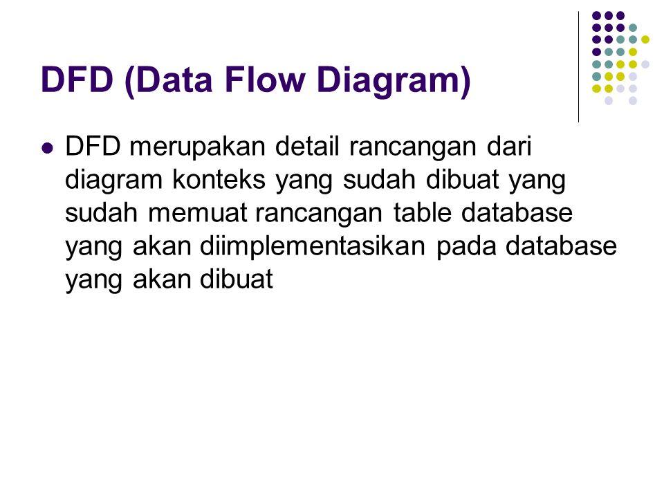 DFD (Data Flow Diagram) DFD merupakan detail rancangan dari diagram konteks yang sudah dibuat yang sudah memuat rancangan table database yang akan diimplementasikan pada database yang akan dibuat