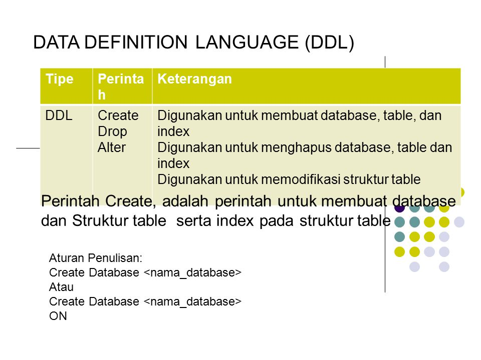 DATA DEFINITION LANGUAGE (DDL) TipePerinta h Keterangan DDLCreate Drop Alter Digunakan untuk membuat database, table, dan index Digunakan untuk mengha