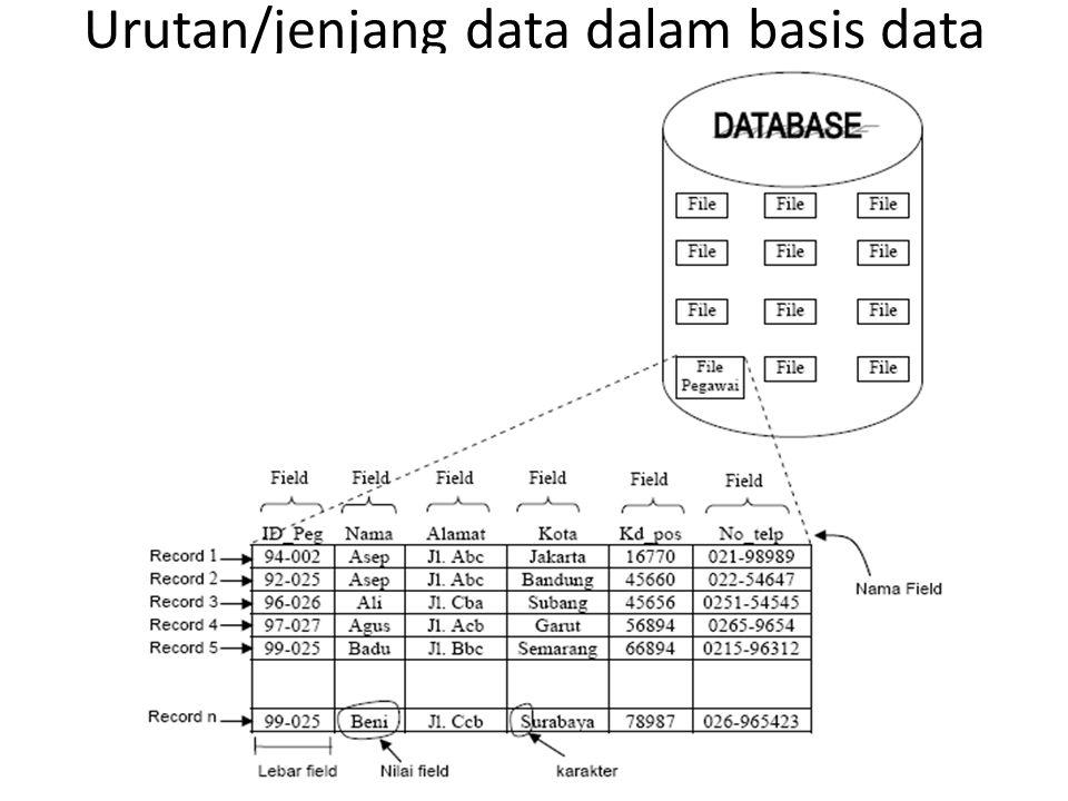 Urutan/jenjang data dalam basis data