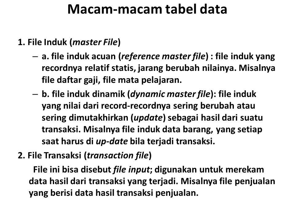 Macam-macam tabel data 1. File Induk (master File) – a. file induk acuan (reference master file) : file induk yang recordnya relatif statis, jarang be