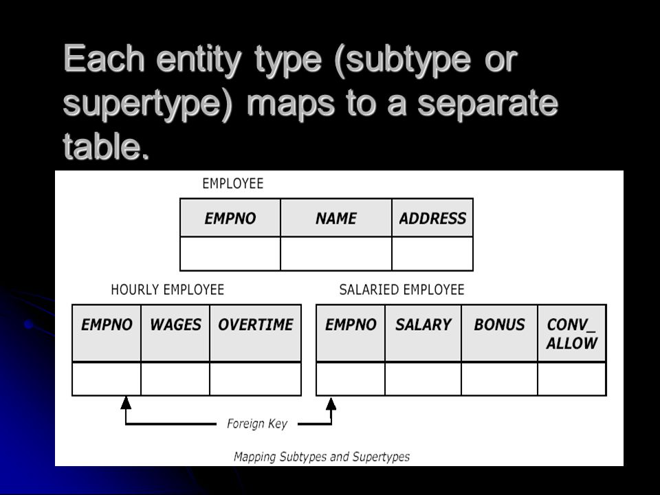 13 Subtypes and Supertypes