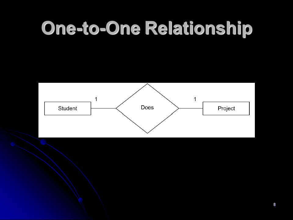 8 One-to-One Relationship