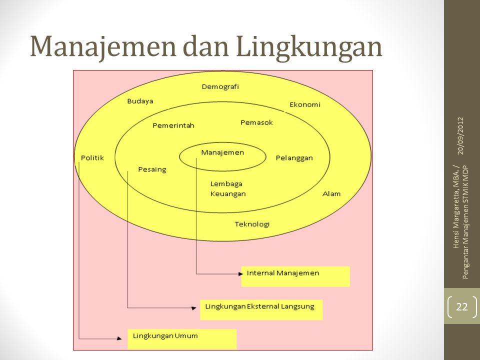 Manajemen dan Lingkungan 20/09/2012 Hensi Margaretta, MBA. / Pengantar Manajemen STMIK MDP 22