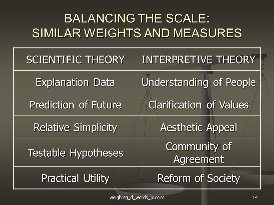 weighing_d_words_joice cs14 BALANCING THE SCALE: SIMILAR WEIGHTS AND MEASURES SCIENTIFIC THEORY INTERPRETIVE THEORY Explanation Data Understanding of People Prediction of Future Clarification of Values Relative Simplicity Aesthetic Appeal Testable Hypotheses Community of Agreement Practical Utility Reform of Society