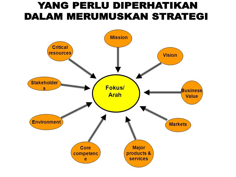 Fokus/ Arah Mission Vision Business Value Markets Major products & services Core competenc e Environment Stakeholder s Critical resources