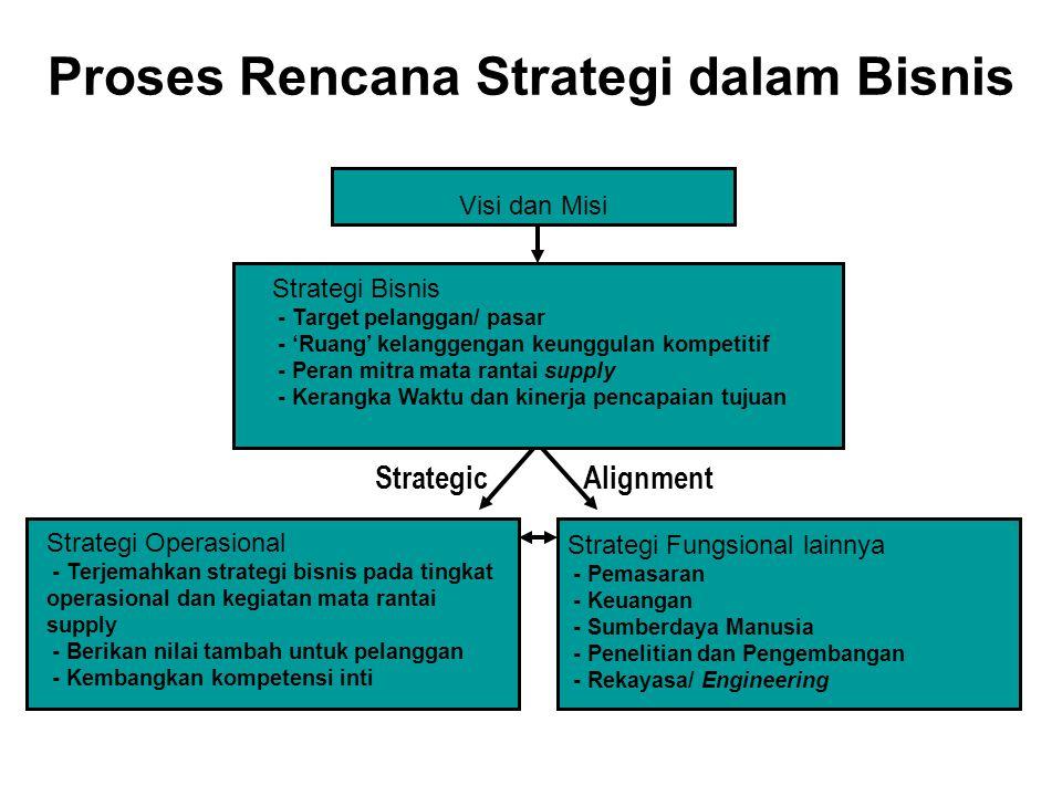 Proses Rencana Strategi dalam Bisnis Strategi Operasional - Terjemahkan strategi bisnis pada tingkat operasional dan kegiatan mata rantai supply - Ber