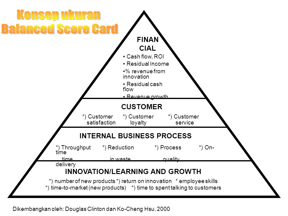 FINAN CIAL Cash flow, ROI Residual Income % revenue from innovation Residual cash flow Revenue growth CUSTOMER *) Customer *) Customer *) Customer satisfaction loyalty service INTERNAL BUSINESS PROCESS *) Throughput *) Reduction *) Process *) On- time time in waste quality delivery INNOVATION/LEARNING AND GROWTH *) number of new products *) return on innovation * employee skills *) time-to-market (new products) *) time to spent talking to customers Dikembangkan oleh: Douglas Clinton dan Ko-Cheng Hsu, 2000