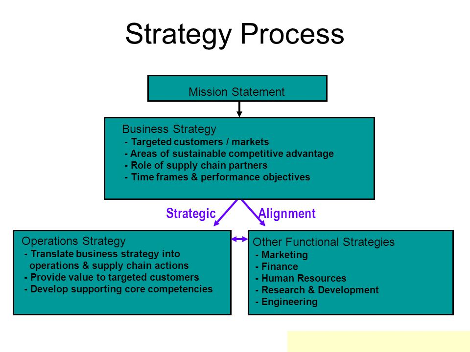 Strategy Process Operations Strategy - Translate business strategy into operations & supply chain actions - Provide value to targeted customers - Develop supporting core competencies Other Functional Strategies - Marketing - Finance - Human Resources - Research & Development - Engineering Mission Statement Business Strategy - Targeted customers / markets - Areas of sustainable competitive advantage - Role of supply chain partners - Time frames & performance objectives Strategic Alignment