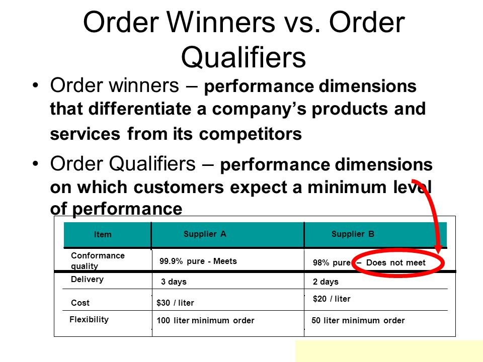Order Winners vs. Order Qualifiers Item Conformance quality 99.9% pure - Meets 98% pure – Does not meet Delivery 3 days2 days Cost $30 / liter $20 / l